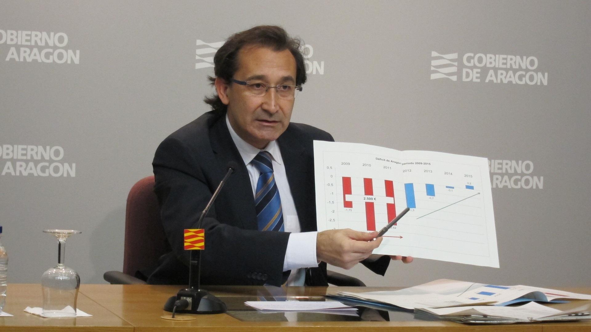 Aragón cumple el objetivo del déficit en 2012, con el 1,47% frente al 1,5 previsto