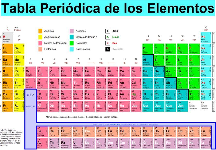La tabla periódica podría incorporar un nuevo elemento »super pesado»