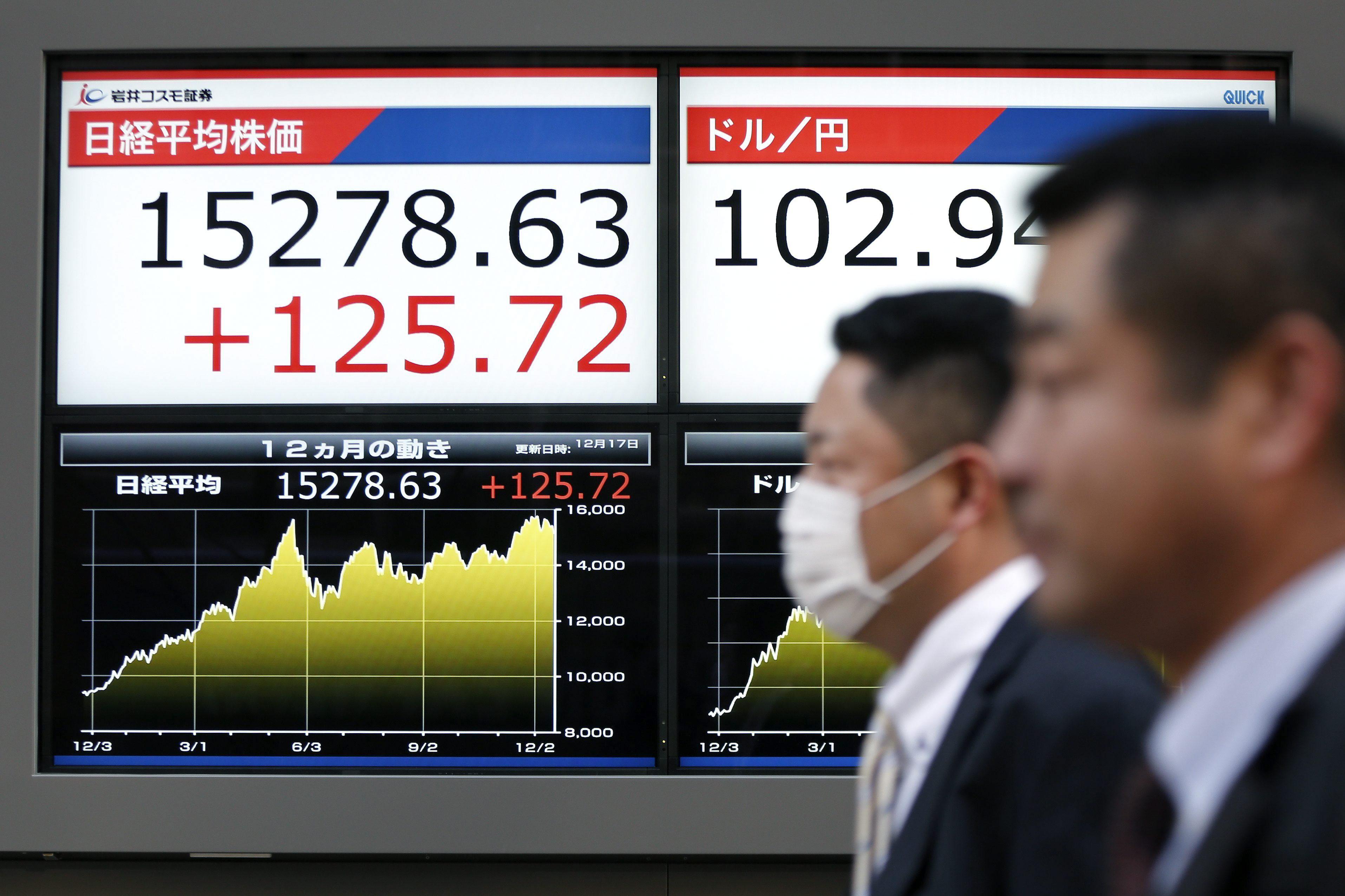 El Nikkei cae 30,37 puntos, un 0,19 por ciento, hasta los 15.858,96 puntos