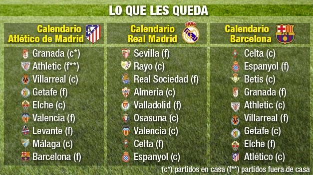 Atlético, Real Madrid y Barcelona empiezan una »miniliga» de solo 9 jornadas