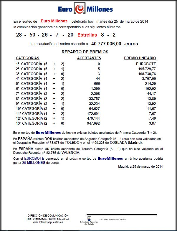 Resultado del Euromillones 25/03/2014