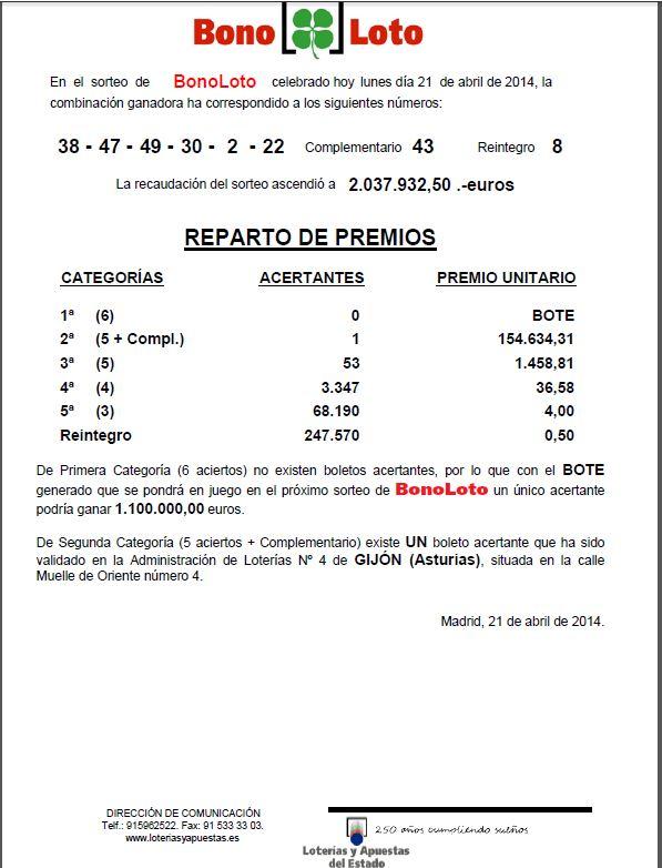 Resultado de la BonoLoto 21/04/2014