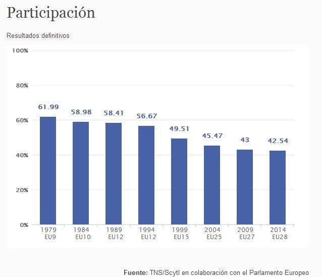 La Eurocámara confirma la participación más baja de la historia de las elecciones europeas
