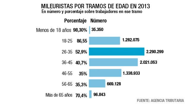 De mileurista 'pringao' en 2007 a mileurista 'privilegiado' en 2014