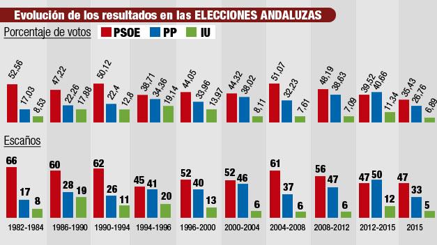 Comparativa de resultados históricos de las diez elecciones en Andalucía