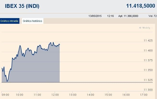 El Ibex 35 rebota cerca de un 1% a media sesión, con la prima de riesgo en los 110 puntos