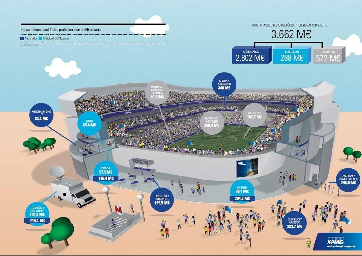 El fútbol profesional genera en España 7.600 millones de euros, un 0,75% del PIB