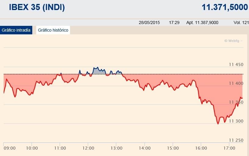 El Ibex pierde los 11.400 puntos tras las dudas de un acuerdo sobre Grecia