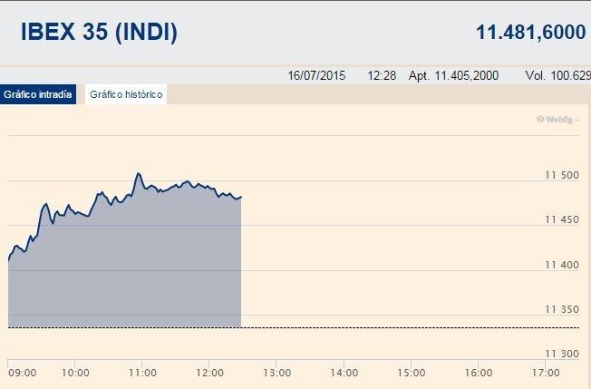 El Ibex 35 despega un 1,33%, a un paso de los 11.500 enteros, a la espera del BCE