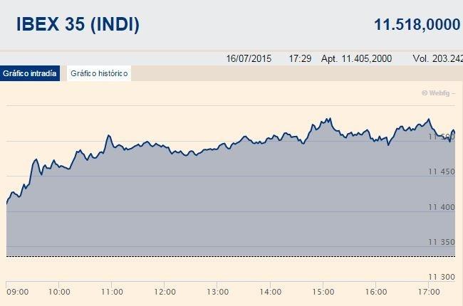 El Ibex 35 sube un 1,54% y recupera los niveles de mayo tras los avances sobre Grecia