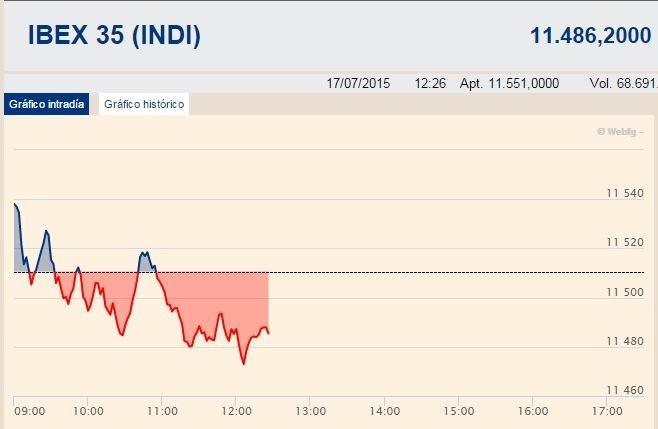 El Ibex 35 se estanca en la media sesión y cede un 0,22%, por debajo de los 11.500 enteros