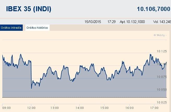 El Ibex 35 rebota un 0,64% y recupera los 10.100 puntos, pero se queda a la cola de las subidas en Europa