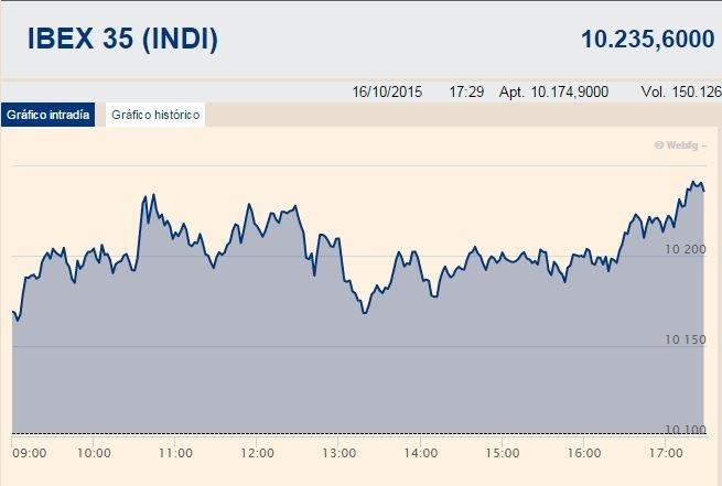 El Ibex lidera Europa con una subida del 1,28%, pero cede un 0,75% en la semana