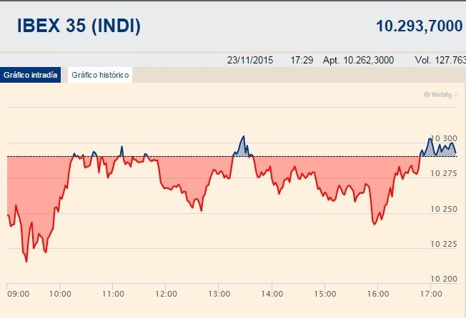 El Ibex recorta un 0,13% y queda por debajo de los 10.300 puntos, con Endesa y Telefónica a la baja