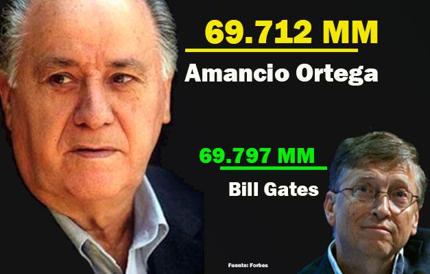 Amancio Ortega ya le disputa el título de hombre más rico del mundo a Bill Gates