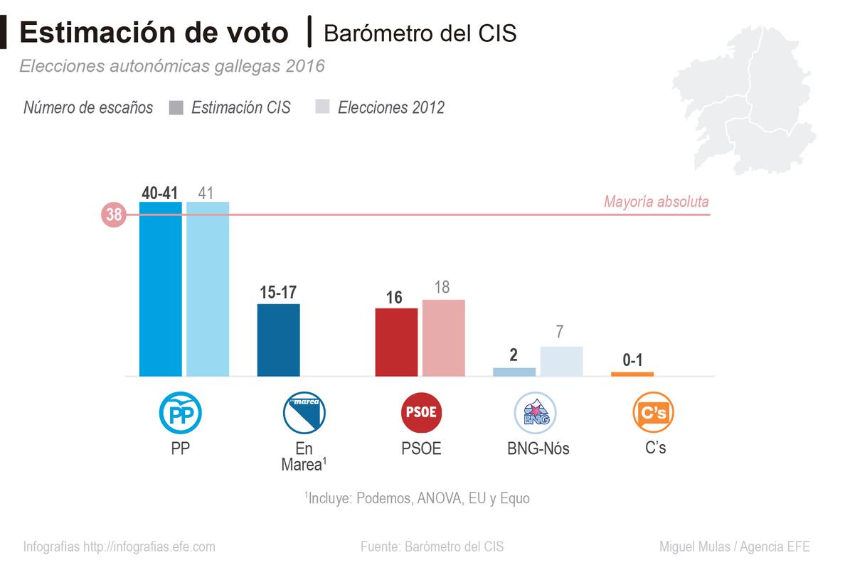 Alonso: El PP será «influyente y determinante» en el futuro de Euskadi