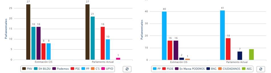 Mayoría absoluta para el PP en Galicia; el PNV necesitará apoyos para gobernar