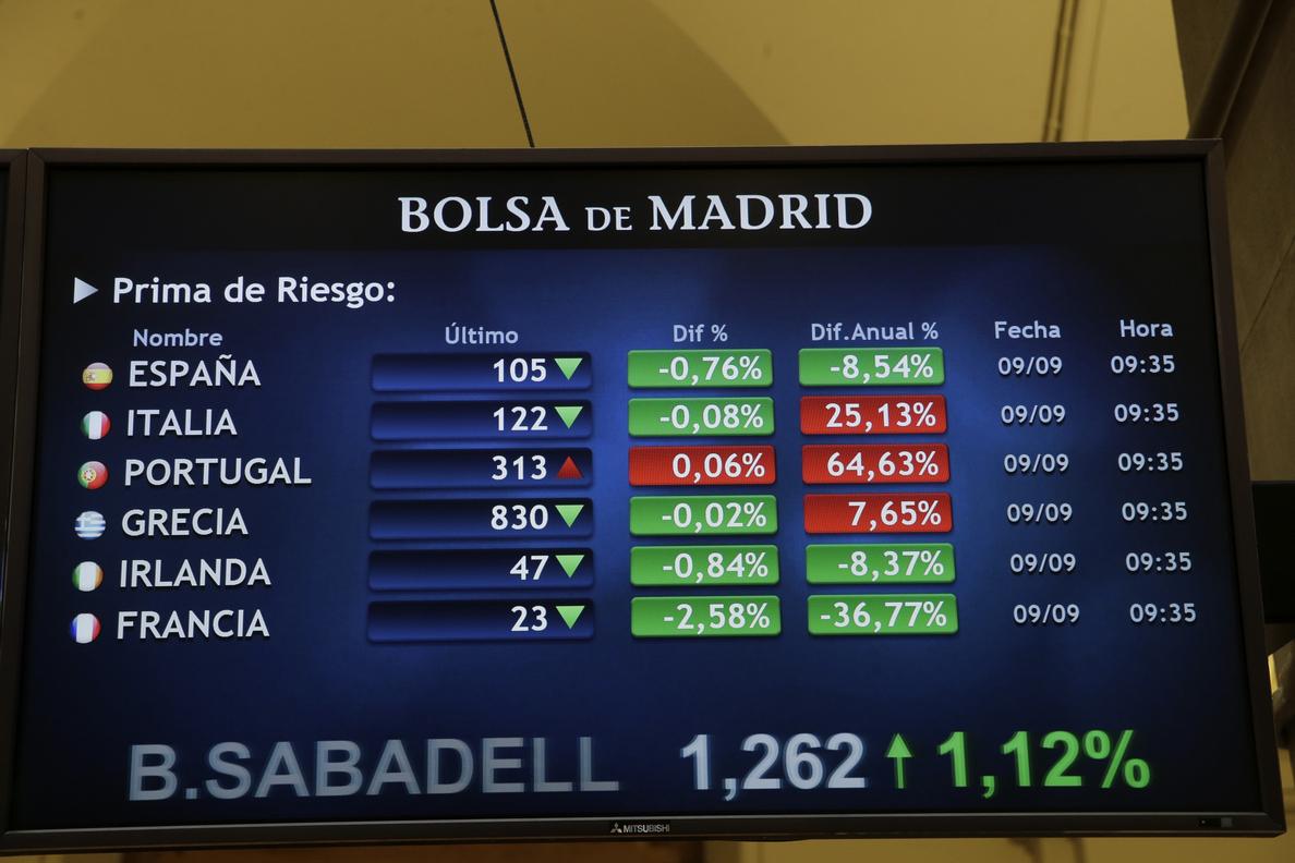 La prima de riesgo española cae a 104 puntos básicos en la apertura