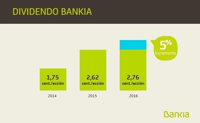 (Ampl) Bankia propone a la junta de accionistas elevar un 5% el dividendo, hasta 2,756 céntimos por acción