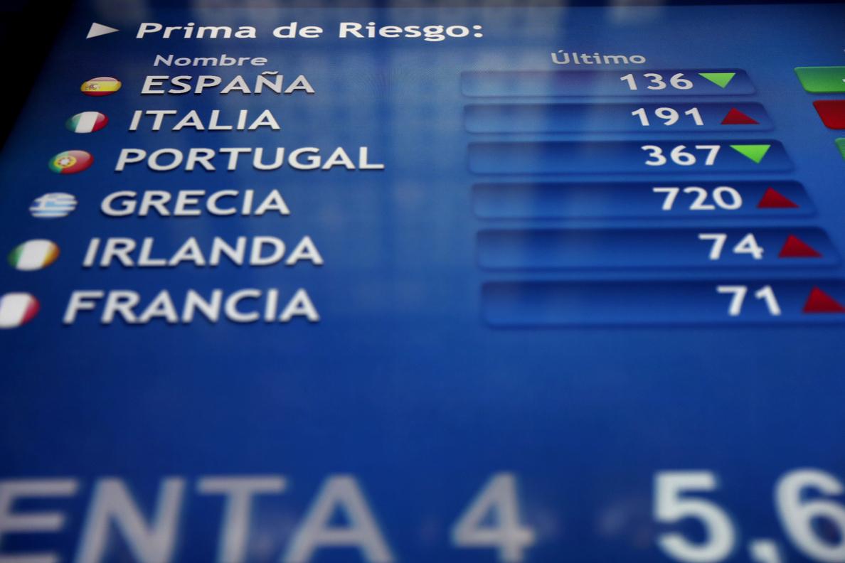 La prima de riesgo española baja a 128 puntos básicos tras la caída del bono