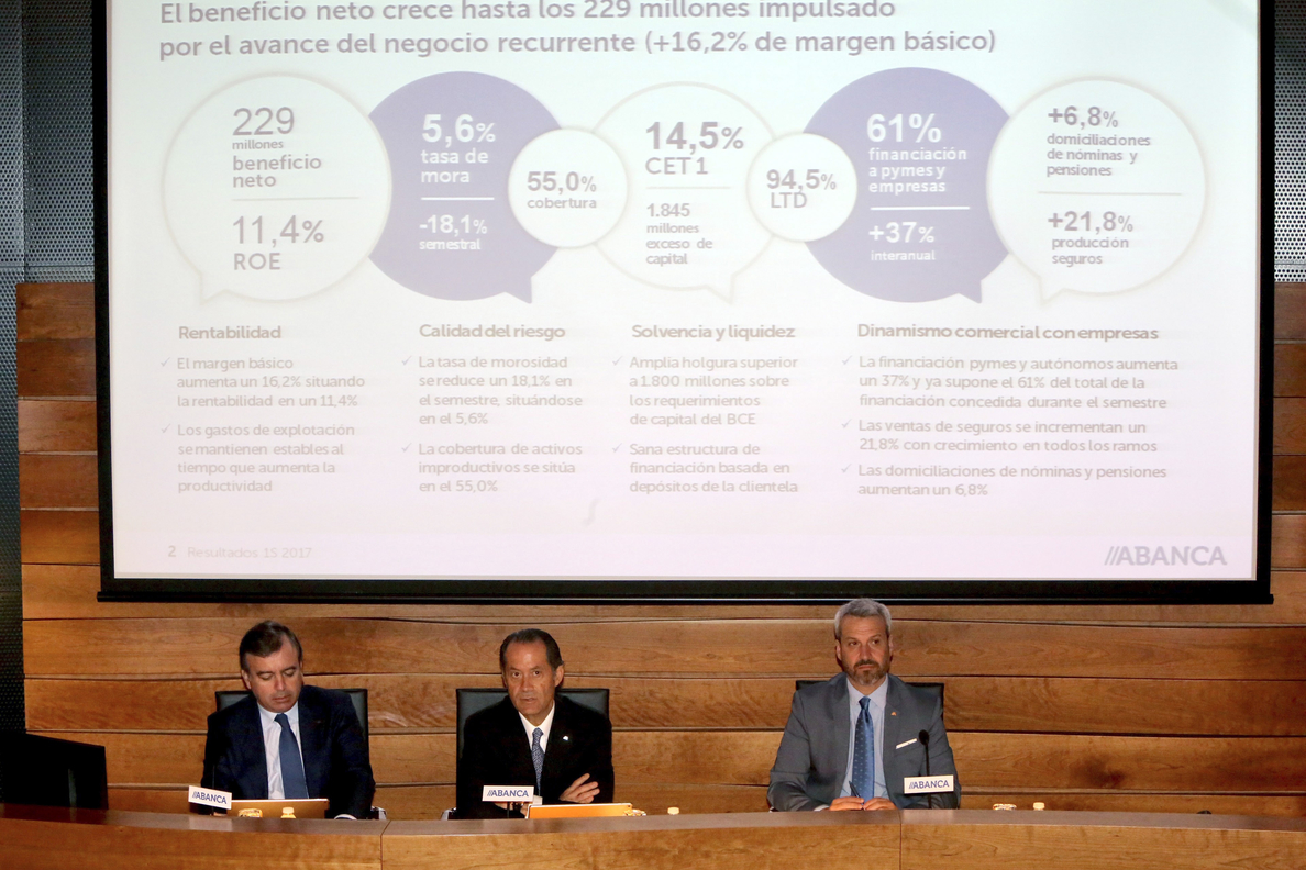 La fusión de las cajas gallegas»destruyó» más de mil puestos de trabajo en tres años