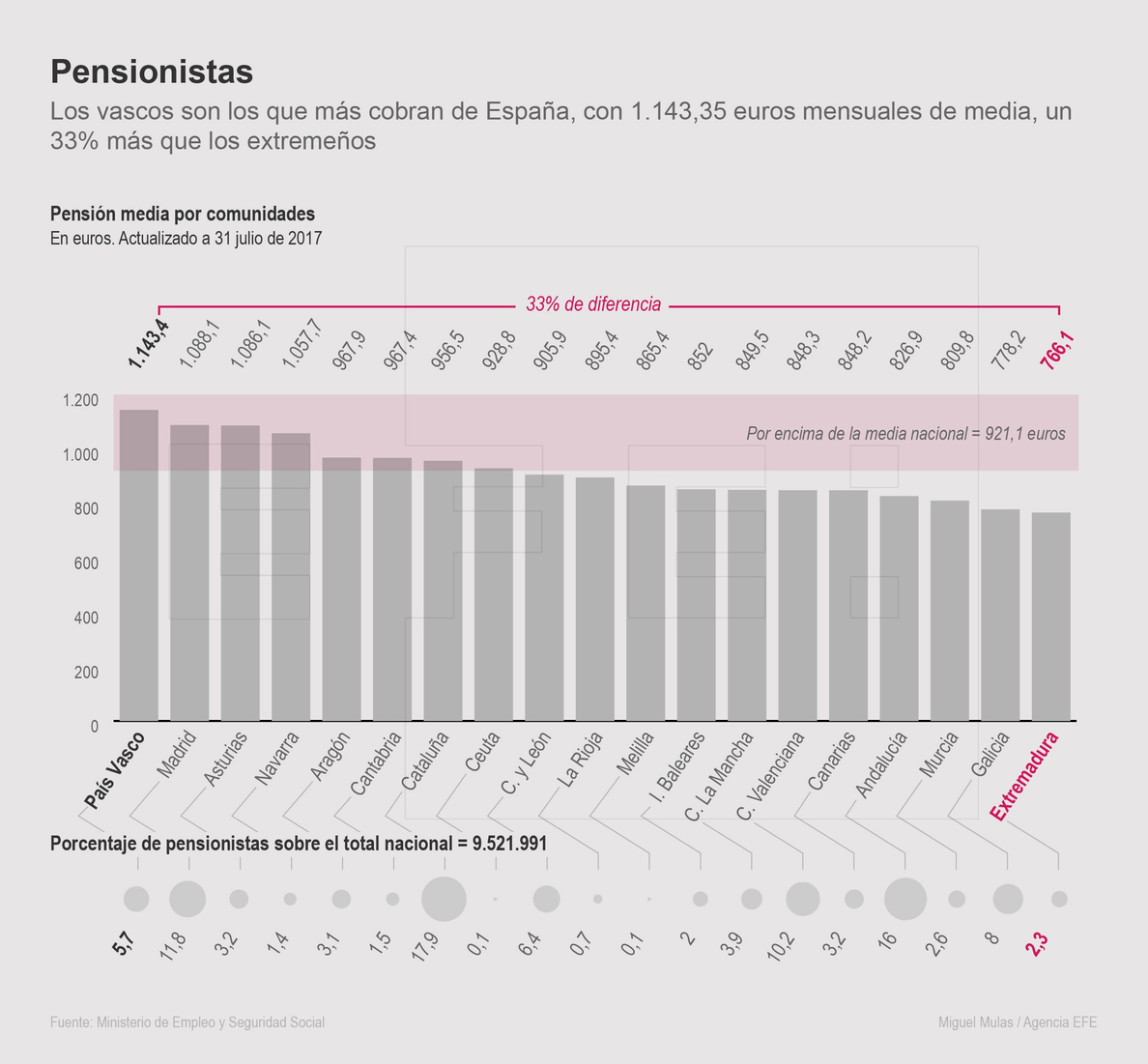 Los pensionistas vascos cobran el 30 % más que los extremeños y los gallegos