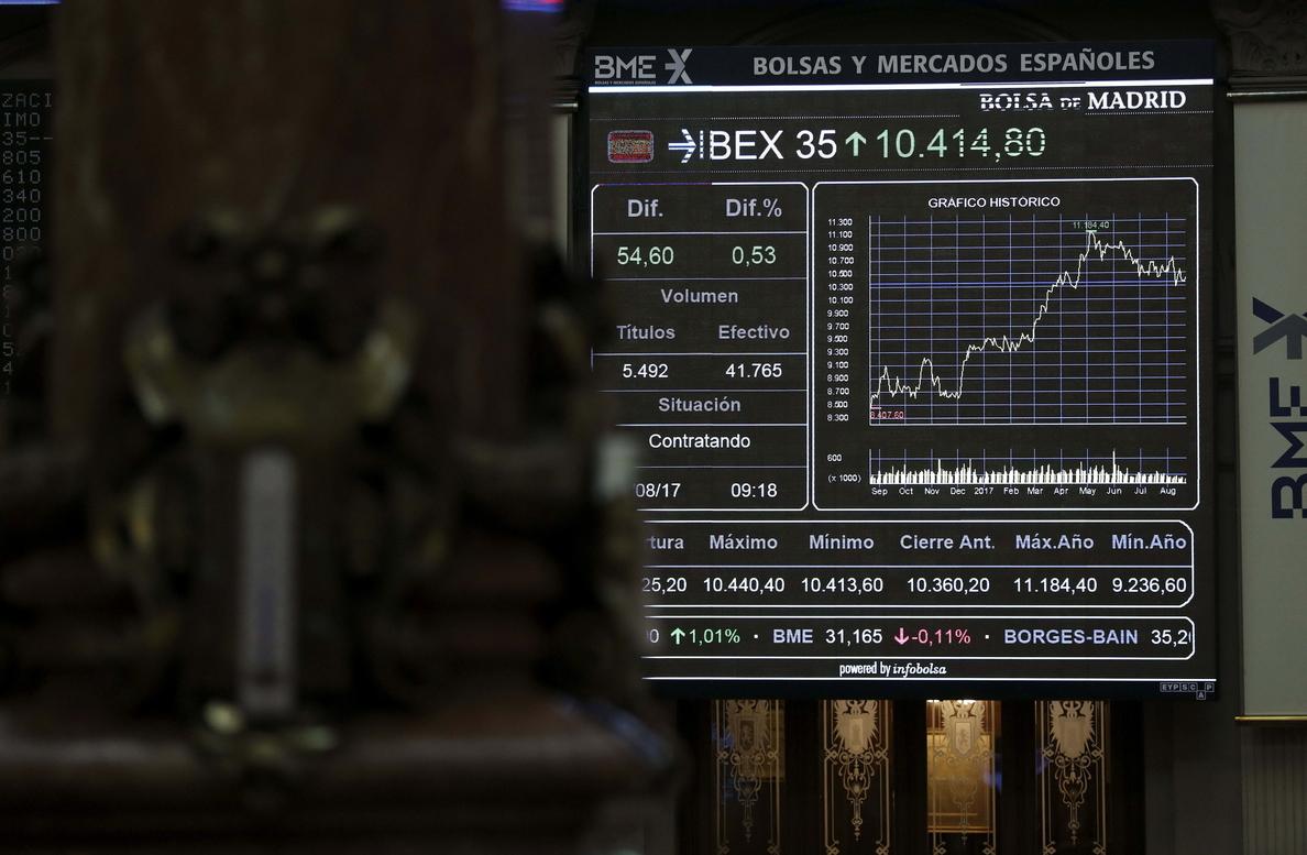 El IBEX 35 suaviza las ganancias y pierde los 10.400 puntos a mediodía