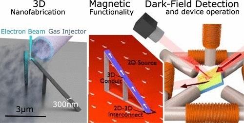 Investigadores españoles crean nanoimanes que pueden transmitir información en tres dimensiones
