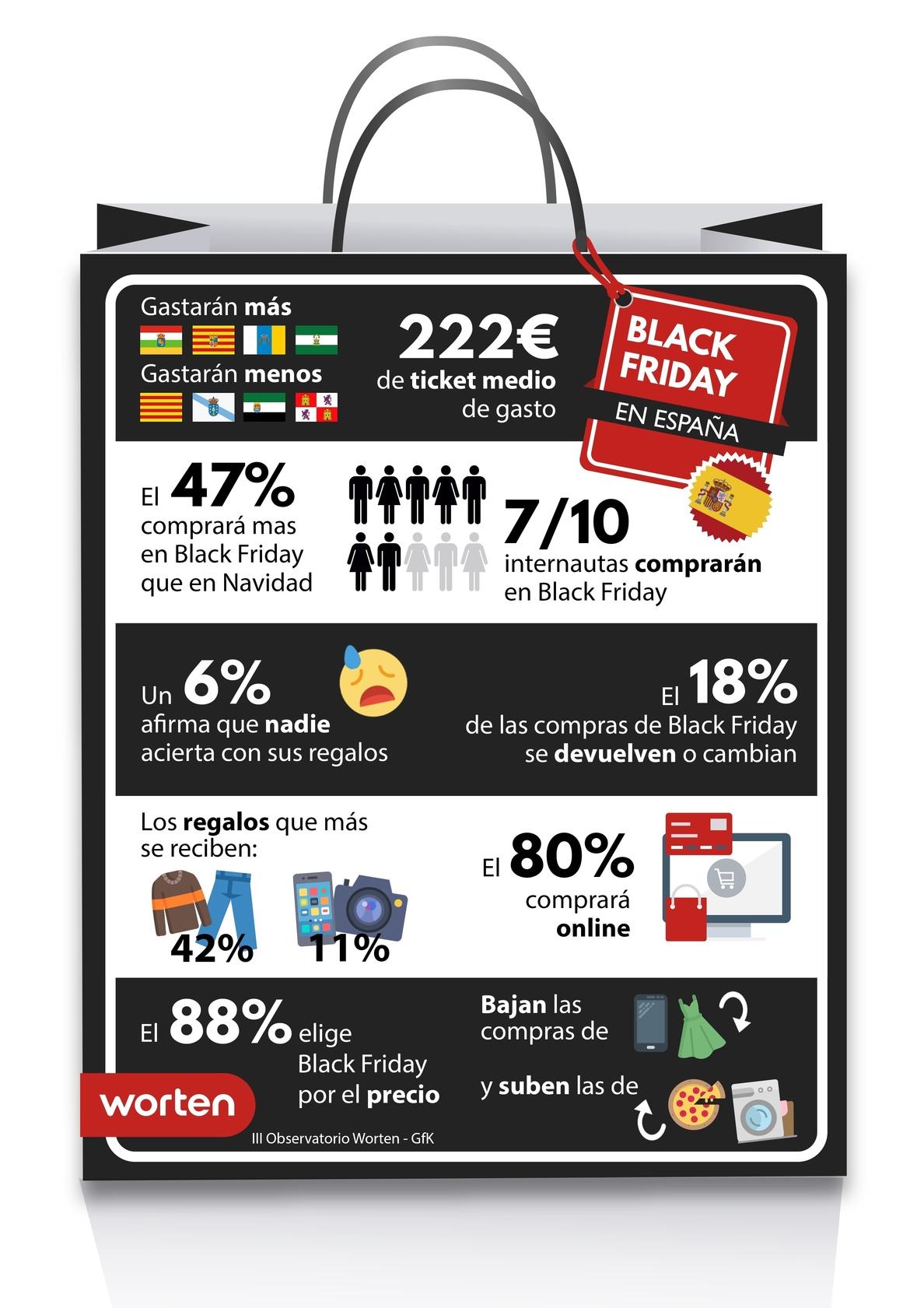 Los españoles gastarán 222 euros en el »Black Friday»