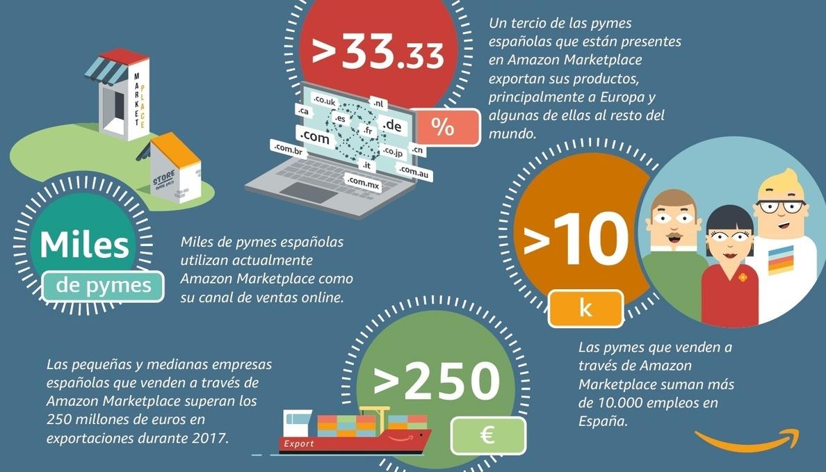 Las pymes españolas que venden en Amazon Marketplace baten récord de exportaciones con más de 250 millones