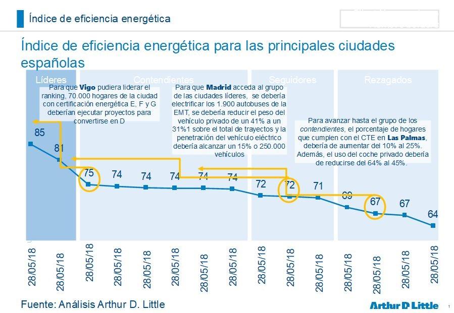 Bilbao y Zaragoza, las ciudades con mayor eficiencia energética