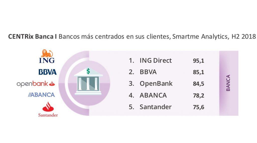 ING, BBVA y Openbank son los bancos más centrados en el cliente, según Smartme Analytics