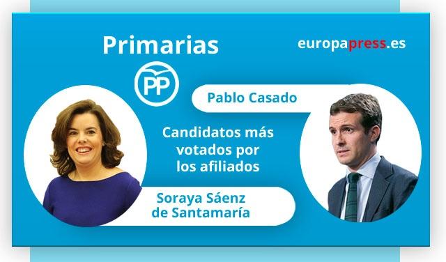 Santamaría y Casado se atribuyen la victoria en el congreso del PP con porcentajes superiores al 60%