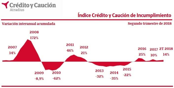 Los niveles de impago en España aumentan un 14% en el segundo trimestre