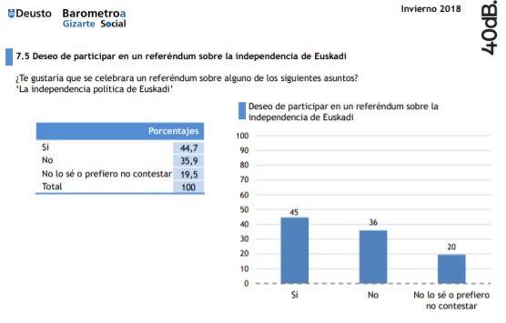 Un 45% de los vascos quiere que se celebre un referéndum sobre la independencia y el 26% votaría a favor y 36% en contra