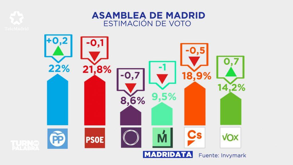 PP y PSOE casi empatan en la Asamblea y Cs y Vox acortan distancia en intención de voto
