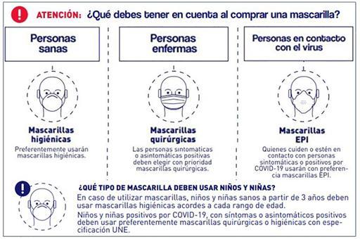 Consumo recuerda que las mascarillas higiénicas y quirúrgicas son las recomendadas para la población general