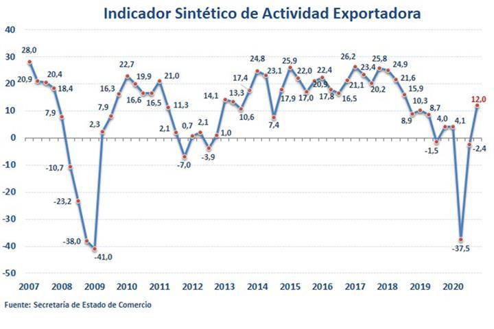 La actividad exportadora consolida su recuperación en el cuarto trimestre de 2020